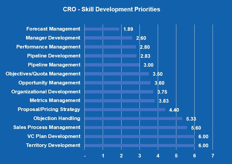 CRO skill development priorities