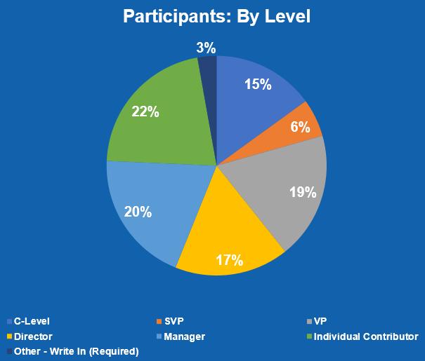 Participants By Level