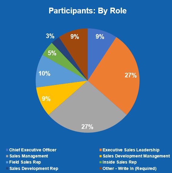 Participants by Role