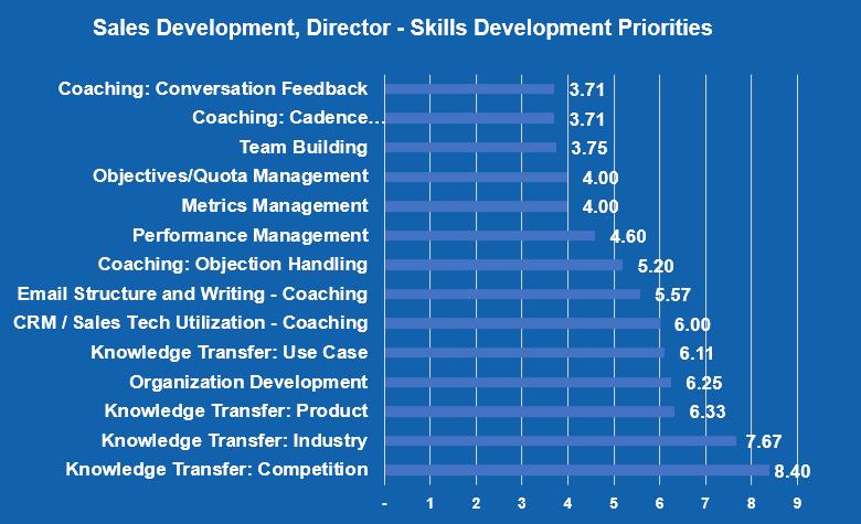 Sales Development, Director_skills Development Priorities
