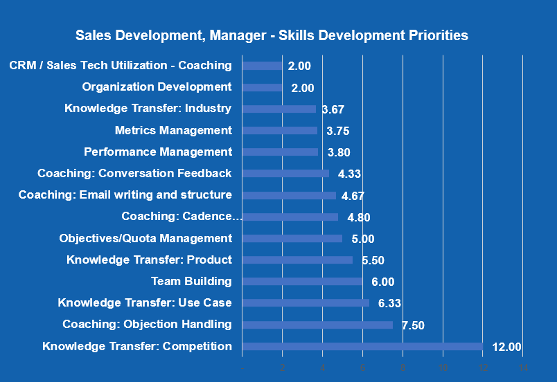 Sales Development, manager_ Skills Development priorities