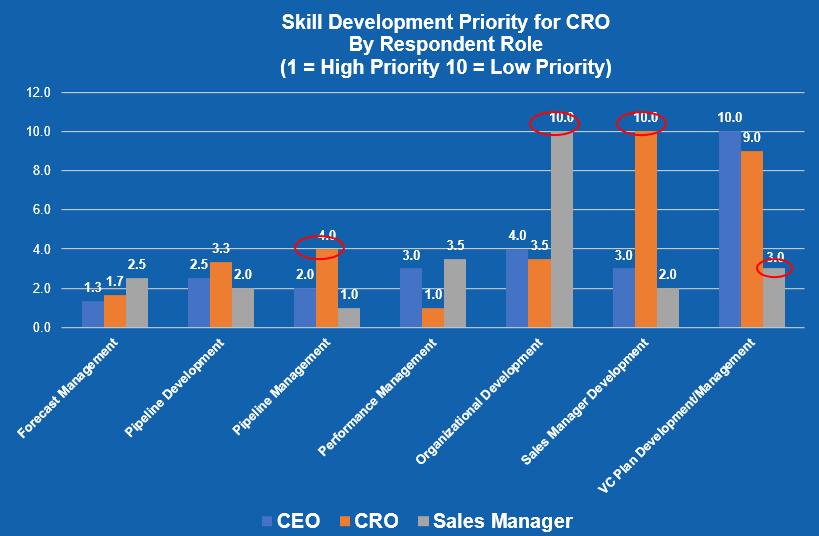 Skill Development Priority for CRO