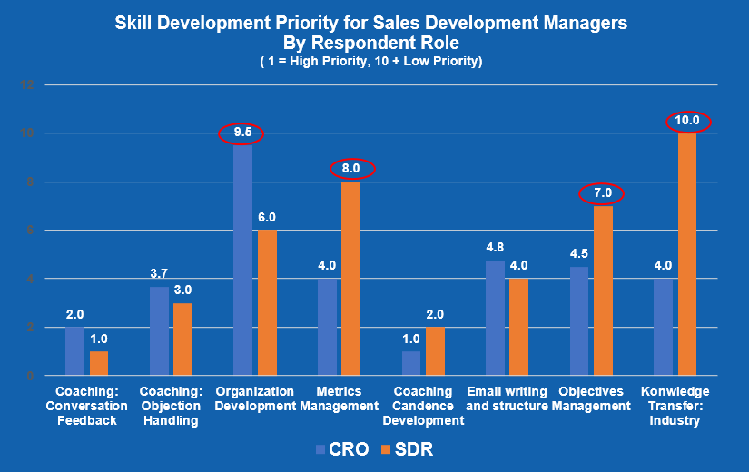Skill Development Priority for Sales Development Managers