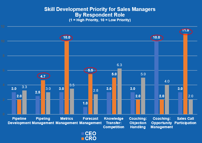 Skill Development Priority for Sales Managers