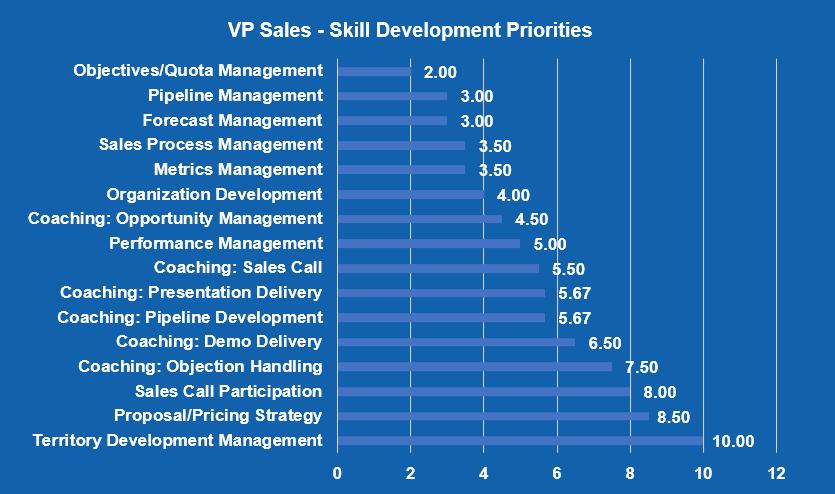 VP Sales - Skill Development Priorities