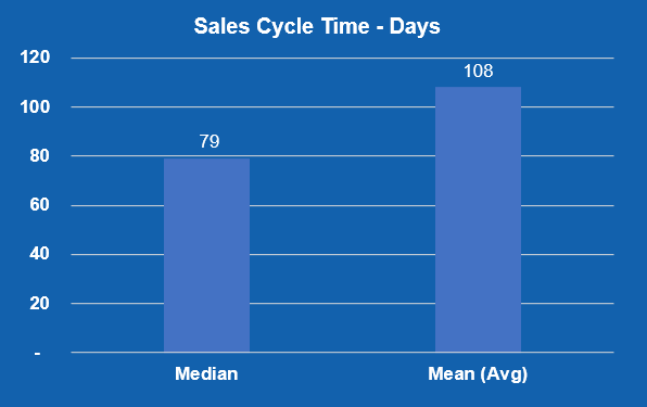 Sales Cycle Time - Days